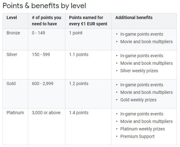 Google Play Points available in the Netherlands: Save points for additional benefits