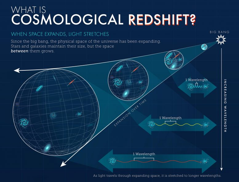 What is the cosmic redshift?