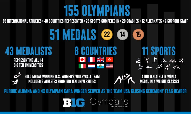 The Big Ten celebrates the historic efforts of the 2020 Tokyo Olympics