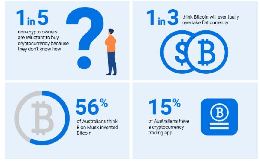 Popular Bitcoin in Australia: 17% of residents own PTC or other cryptocurrencies